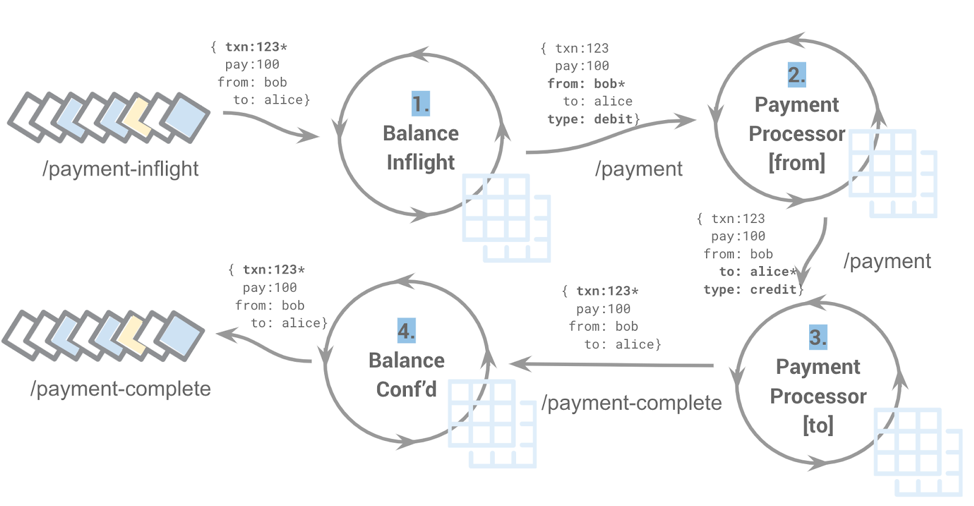 Event-driven payment processing