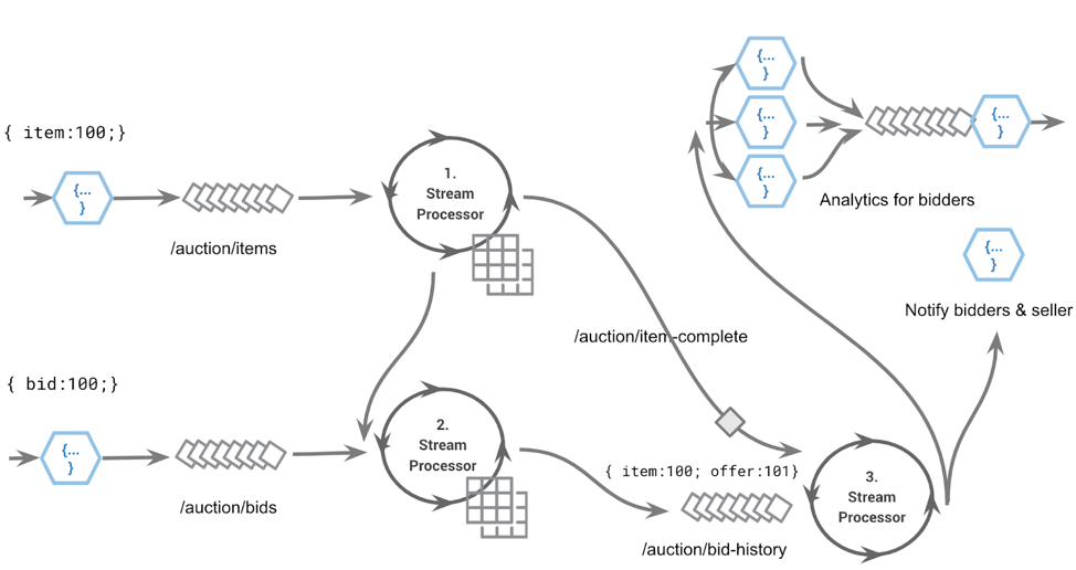 An event streaming app: streams and stream processors modeling an auction platform bid functionality
