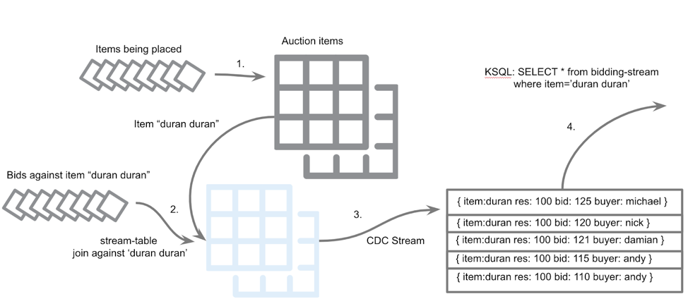 An event streaming application depicting auction-bid functionality