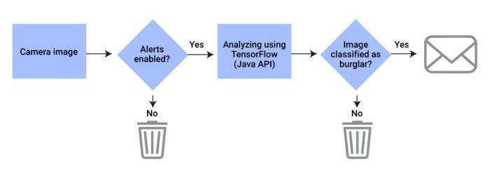 Camera image ➝ Alerts enabled? ➝ No (Garbage)/Yes ➝ Analyze using TensorFlow (Java API) ➝ Image classified as burglar? ➝ No (Garbage)/Yes ➝ Message