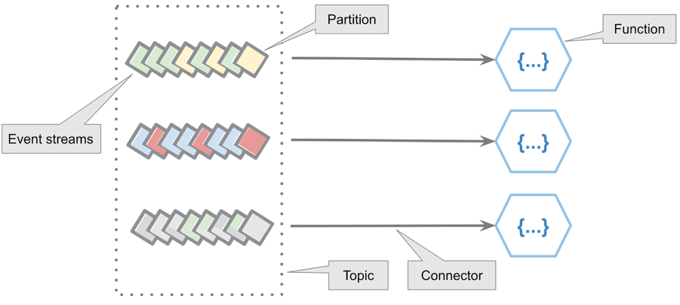 Event streams drive FaaS functions on a partition basis