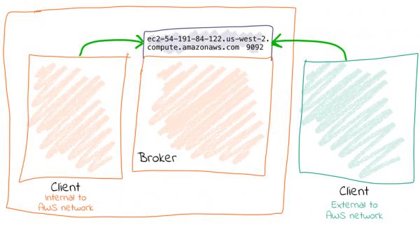 Client | Broker | Client