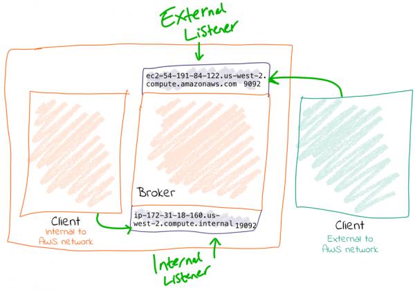 Client | Broker [External Listener | Internal Listener] | Client