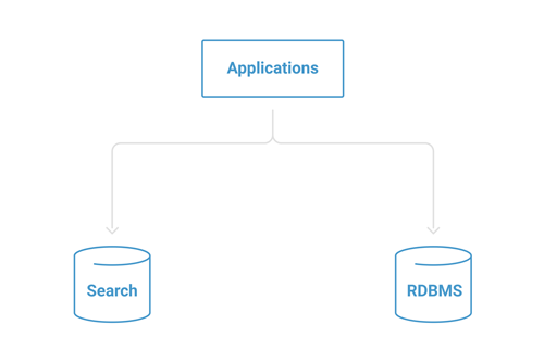 Applications → Search | RDBMS