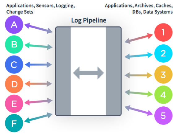 Figure 2. Data integration with a centralized log pipeline