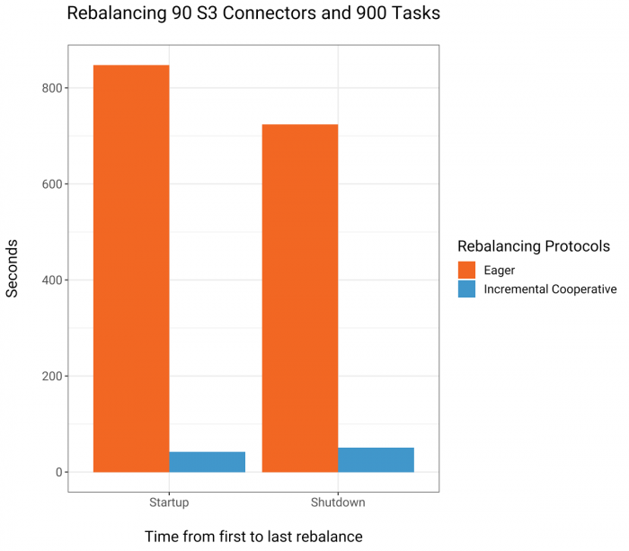 Figure 6. Comparison of the time it takes to sequentially startup and shutdown 900 S3 sink connectors through Connect's REST interface