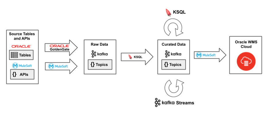 Figure 2. Streaming data into Oracle WMS Cloud
