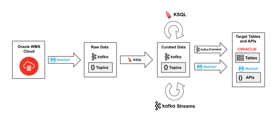 Figure 3. Streaming data out of Oracle WMS Cloud