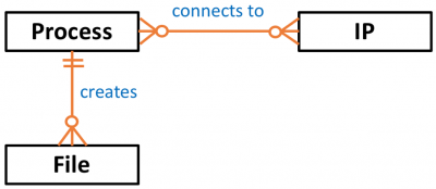 Files creates process connects to IP