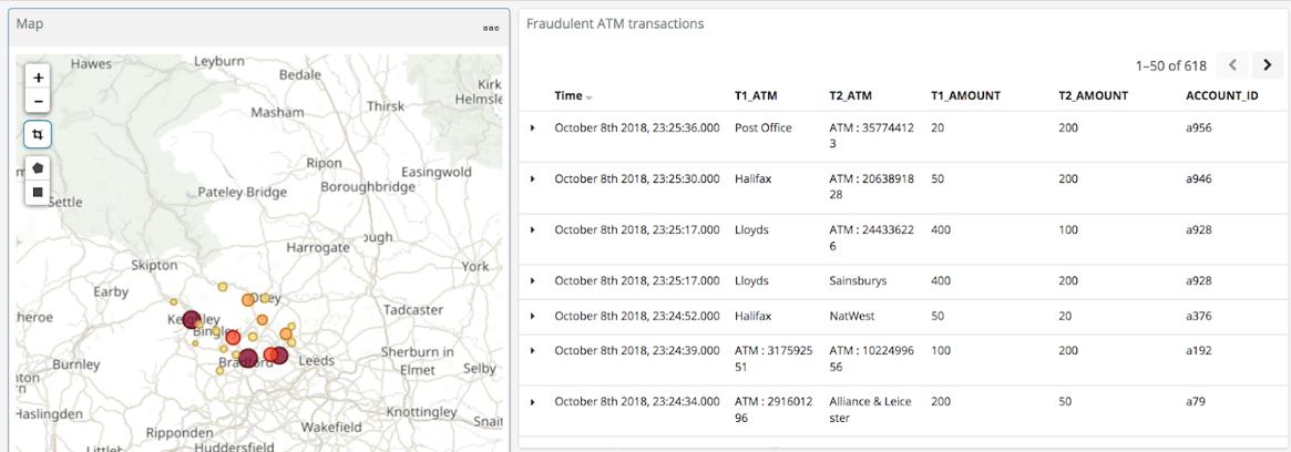 Fraudulent ATM transactions