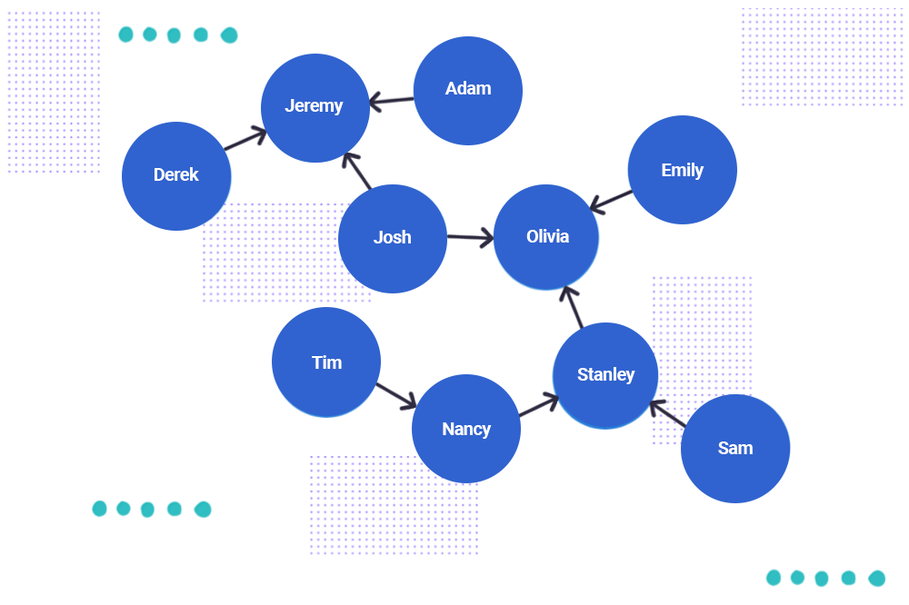 Using Graph Processing for Kafka Streams Visualizations
