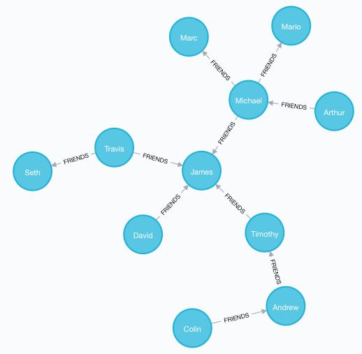 Friendships Graph