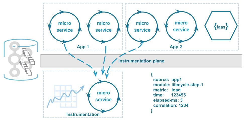Instrumentation plane tracking application-wide metrics