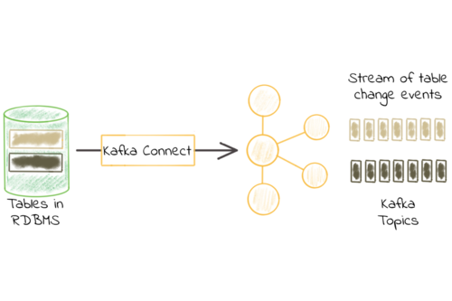 Kafka Connect Deep Dive – JDBC Source Connector