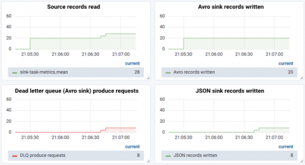 Source records read   Avro sink records written   Dead letter queue (Avro sink) produce requests   JSON sink records written