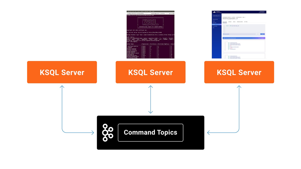 KSQL cluster with three servers