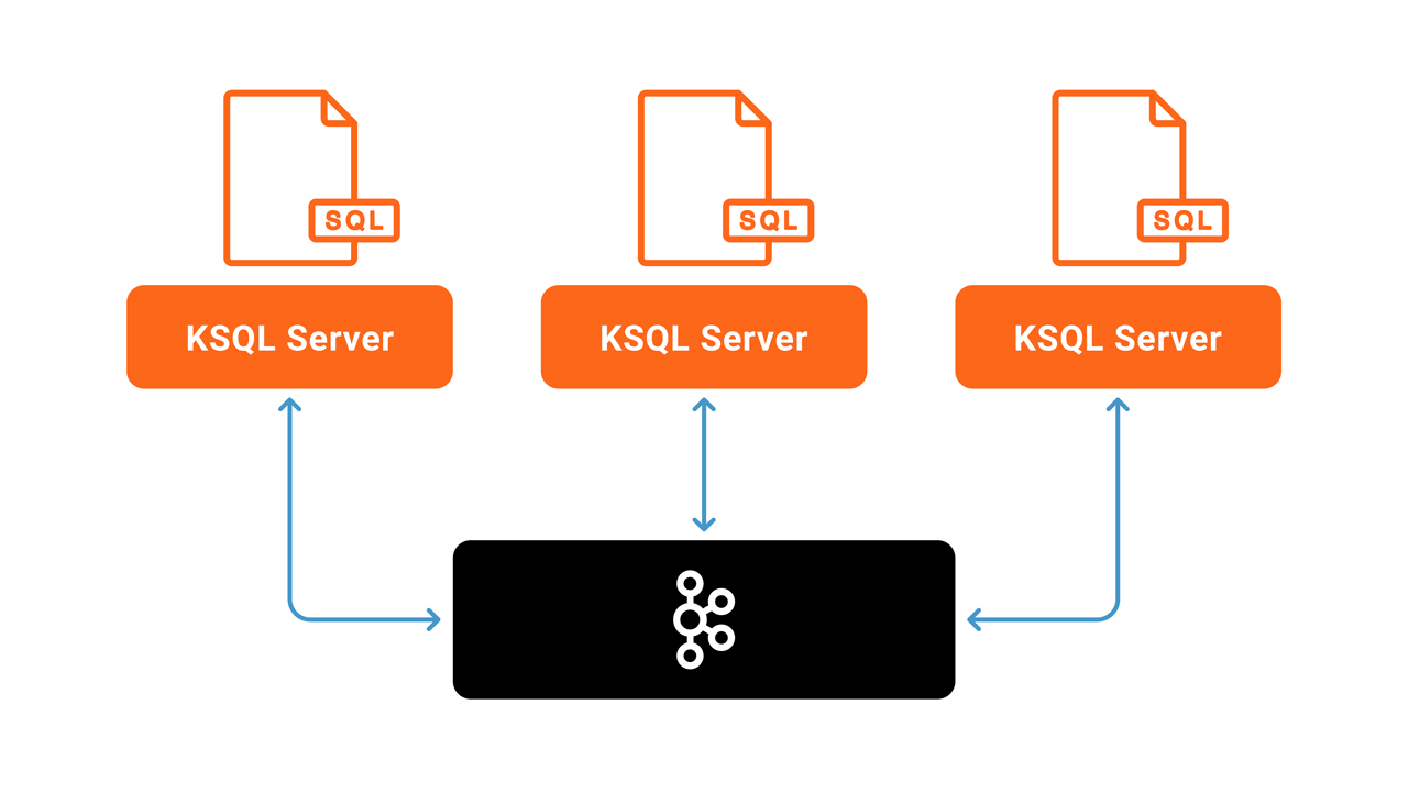KSQL cluster with three server instances