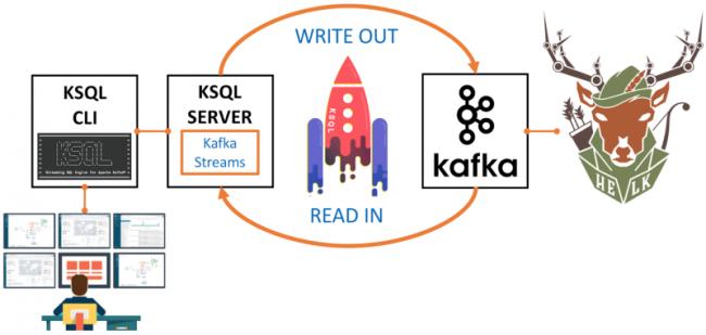 KSQL CLI | KSQL SERVER | Apache Kafka