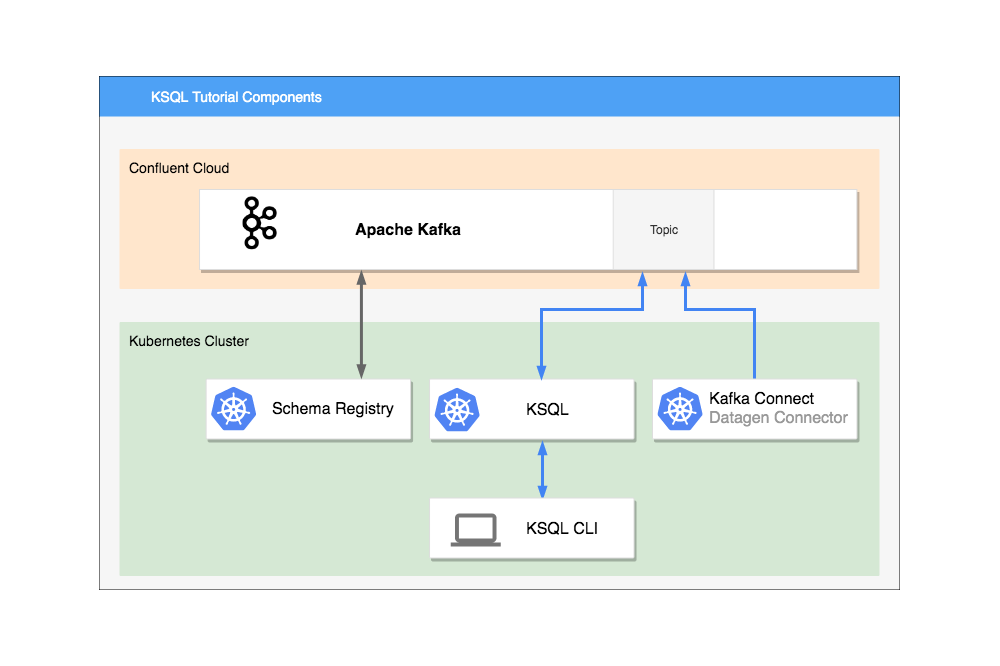 How to Connect KSQL to Confluent Cloud Using Kubernetes with Helm