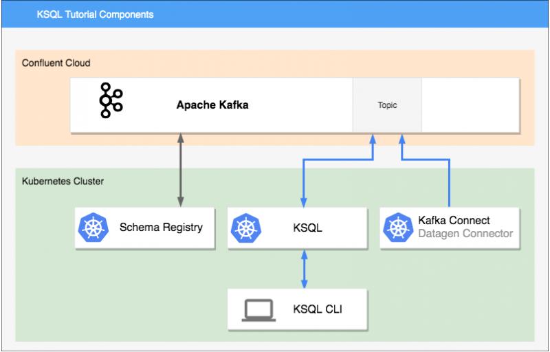 KSQL Tutorial Components