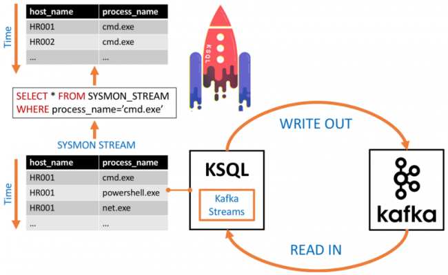 KSQL server executes KSQL queries as Kafka Streams applications.