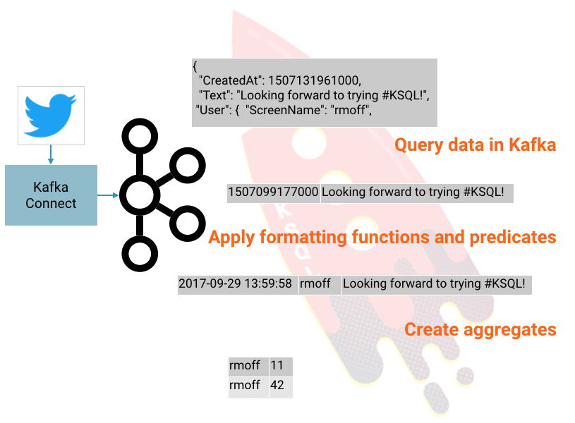 Getting Started Analyzing Twitter Data in Apache Kafka through KSQL