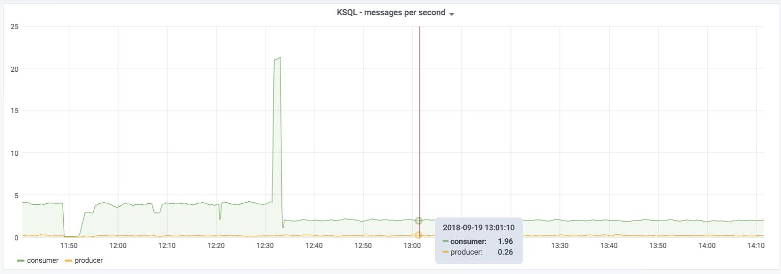 KSQL - messages per second