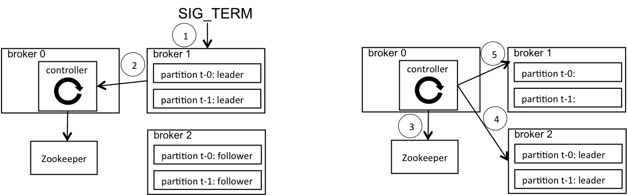 Kafka broker controlled shutdown process