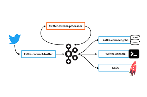 The Importance of Distributed Tracing for Apache Kafka Based Applications