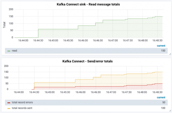 Kafka Connect sink - Read message totals | Kafka Connect - Send/error totals