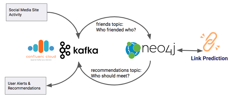 Confluent Cloud | Kafka | Neo4j | Link Prediction