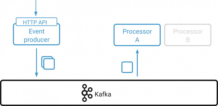HTTP API | Event Producer ➝ Kafka ➝ *Processor A* | Processor B