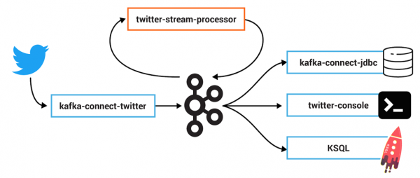 Twitter example of tracing for Kafka-based applications