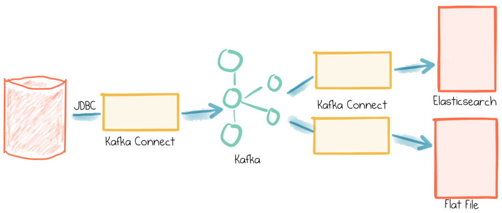 The Simplest Useful Kafka Connect Data Pipeline in the World…or Thereabouts – Part 1