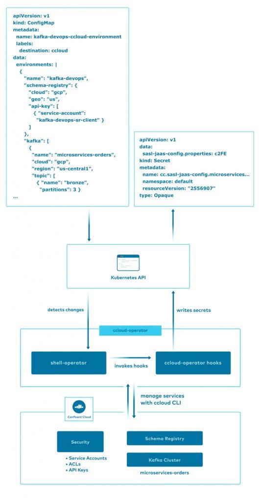 Kubernetes API | ccloud-operator