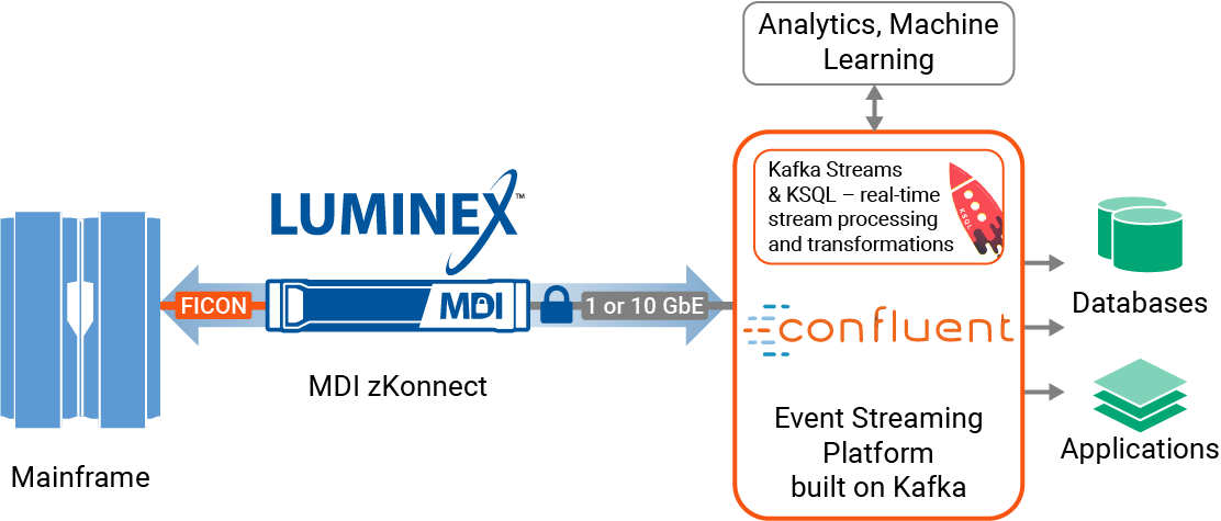 Luminex and Confluent Platform Integration