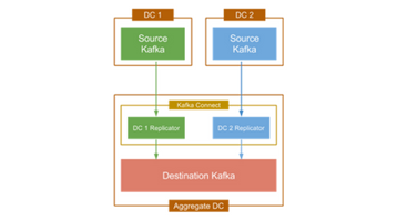Enterprise Streaming Multi-Datacenter Replication using Apache Kafka