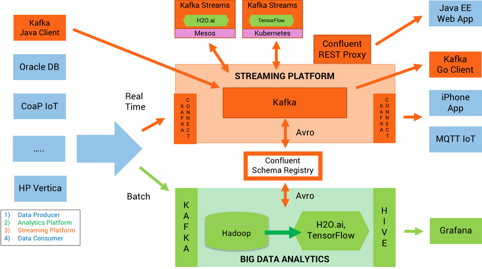 How to Build and Deploy Scalable Machine Learning in Production with Apache Kafka