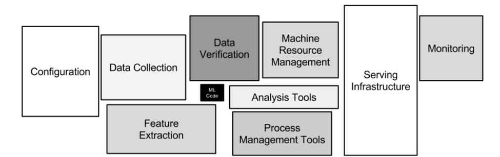 ML systems