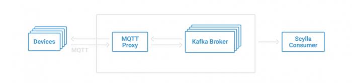 MQTT Proxy + Apache Kafka (no MQTT broker)