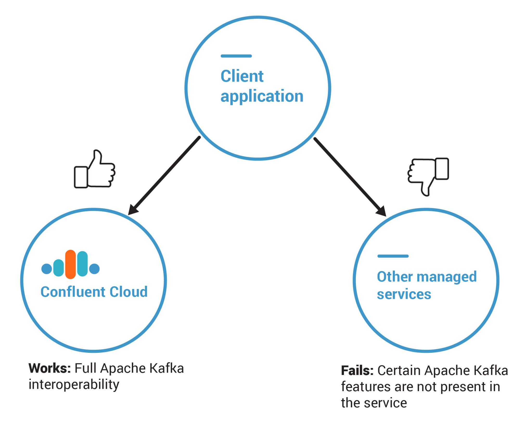 Client Applications ➝ Confluent Cloud | Other Managed Services