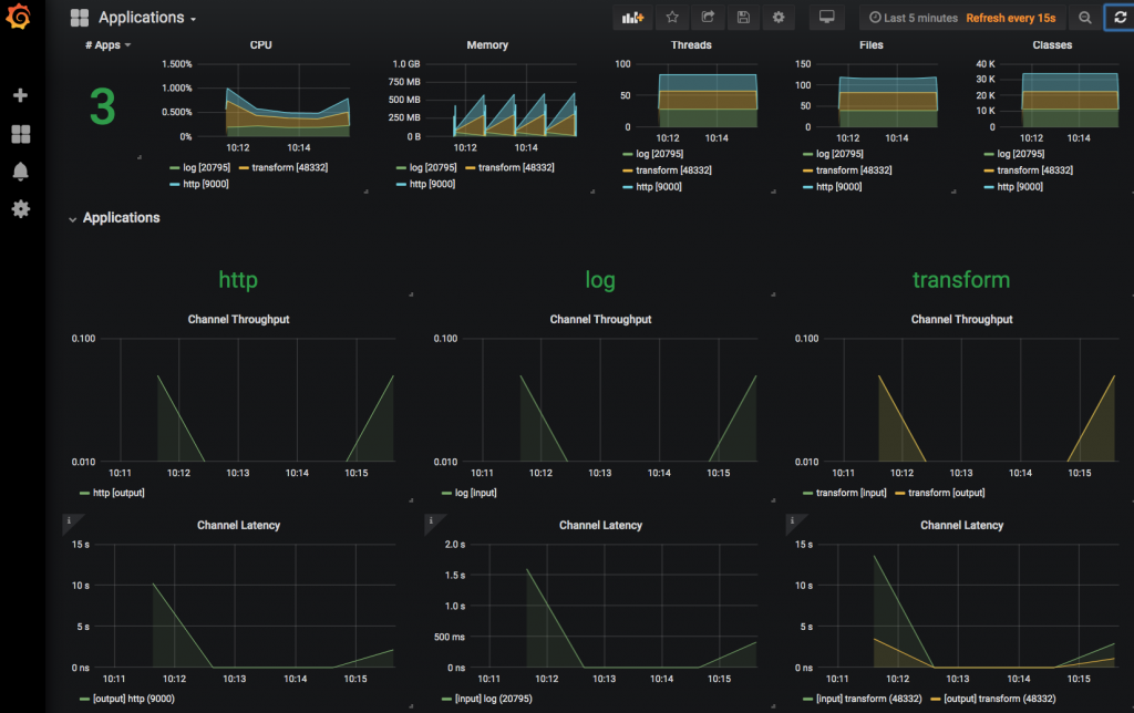 Grafana dashboard for monitoring the stream deployment