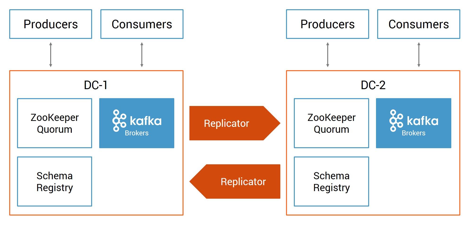 Multi-datacenter solution