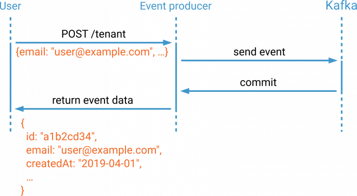 A user creates a new tenant. The event producer awaits the commit and returns the contents of the committed event back to the user.