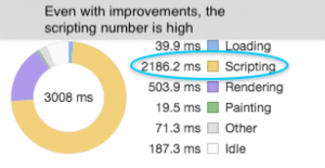 Even with improvements, the scripting number is high