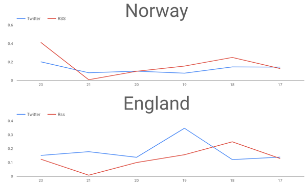 Line Chart: Norway | England