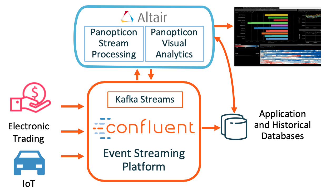 Panopticon Integration with Confluent Platform
