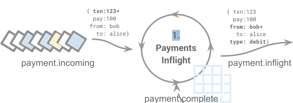 1. Payments Inflight