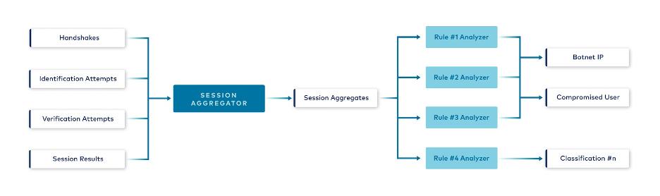 Session Aggregator: Session Aggregates