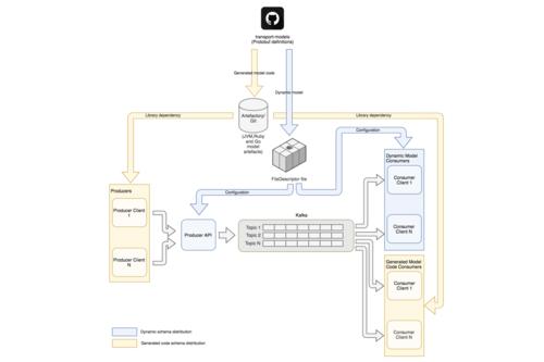 Improving Stream Data Quality with Protobuf Schema Validation